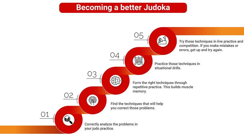 Becoming a better Judoka