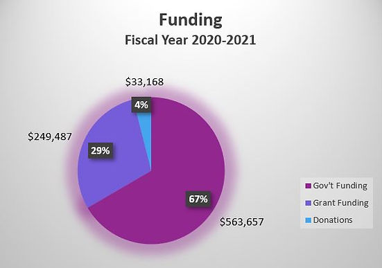funding FY 20-21.JPG