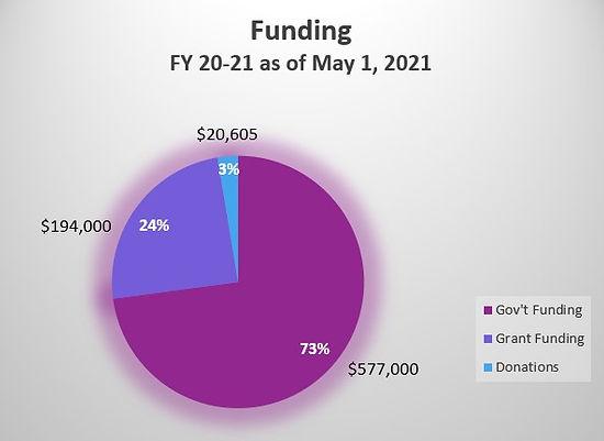 Funding image May 1 2021.jpg