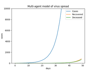 On the impact of Contact Tracing for virus containment