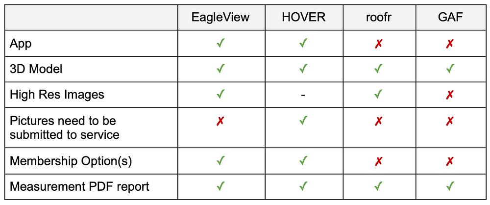 best roof measurement software