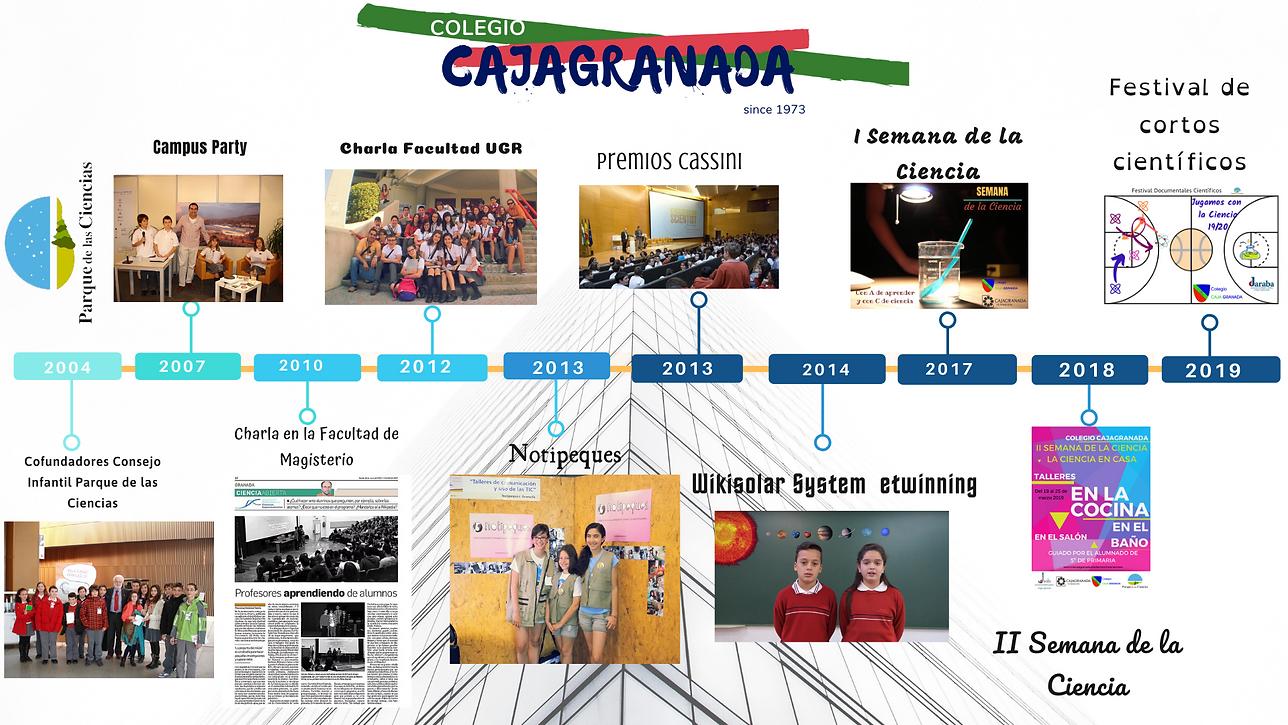 Ciencia Timeline.png