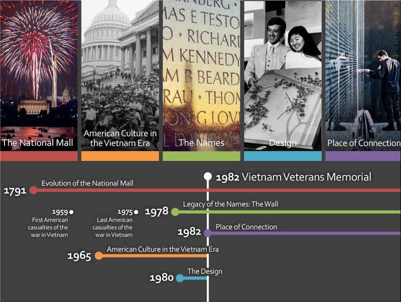 Vietnam Veterans Memorial // Mobile App