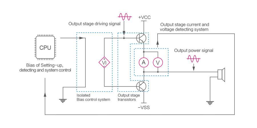 QP2RのBIASコントロールシステムの回路図