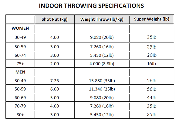 Indoor throws specs.png