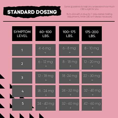 Standard Dosing.png