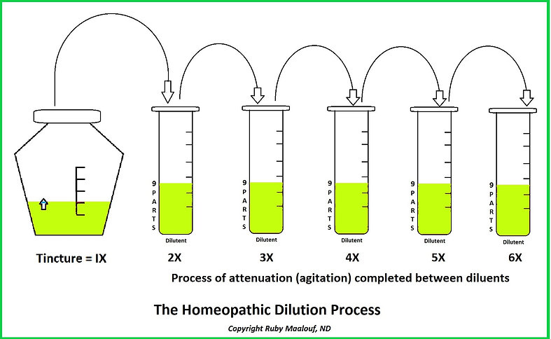 Homeopathy homeopathic dilution process