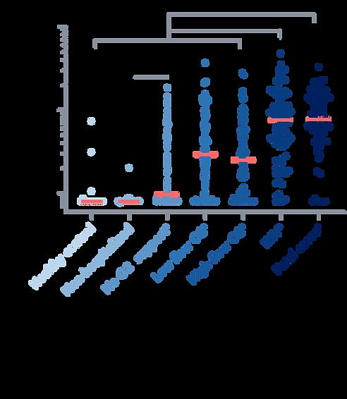 Graph depicting serum GM-CSF levels