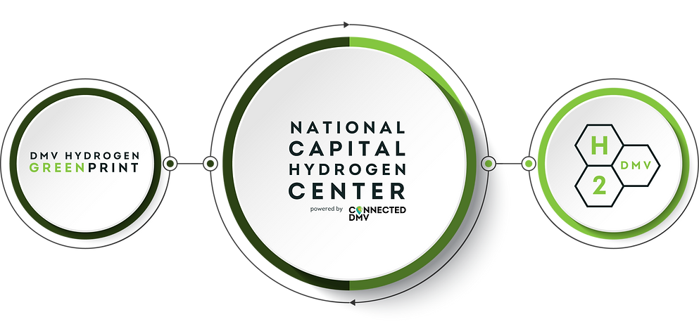 A large circle in the middle with the words National Capital Hydrogen Center in the center of the circle with two smaller cirlces on either side. One that says DMV Hydrogen Greenprint to the left. The other that says H2DMV to the right.