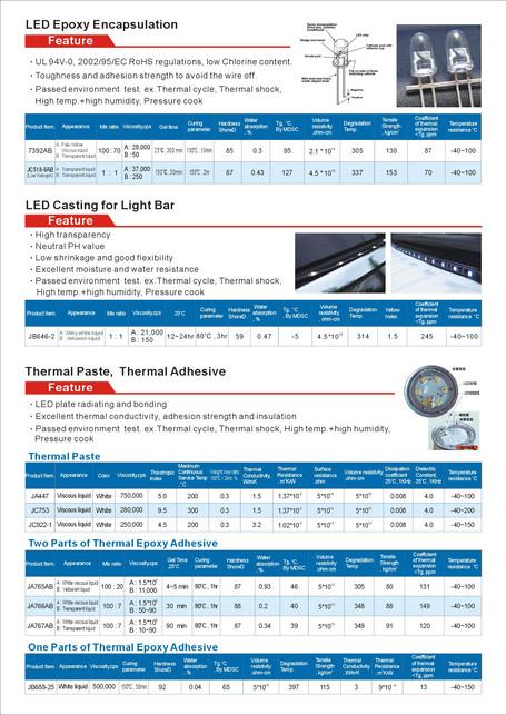 led-die-bonding-coating-encasulate-mater