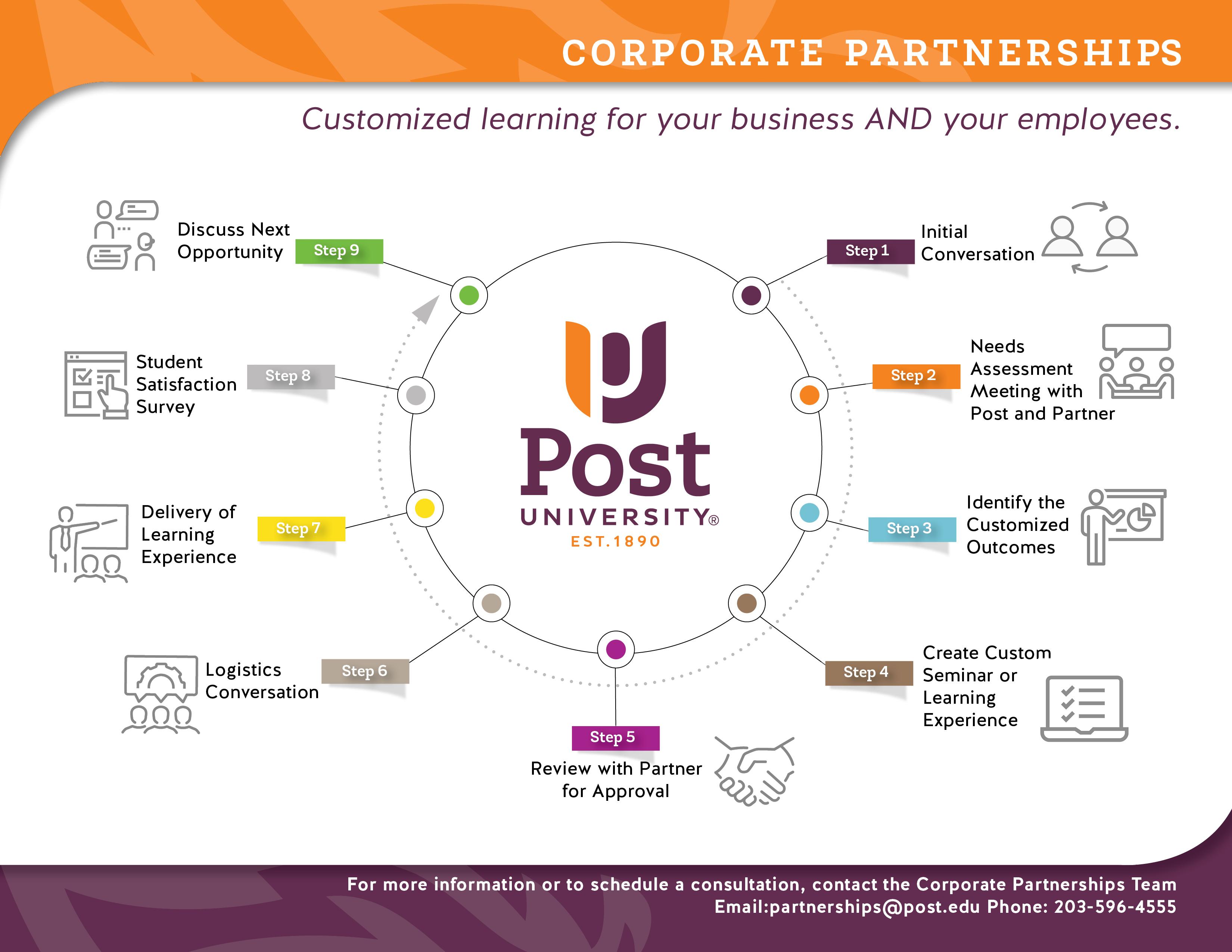 POST Corporate Partnership