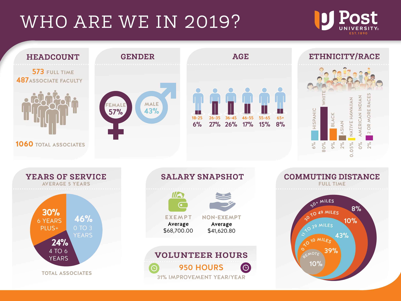 Post Demographics 2019