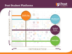 Intention of Post Student Platforms
