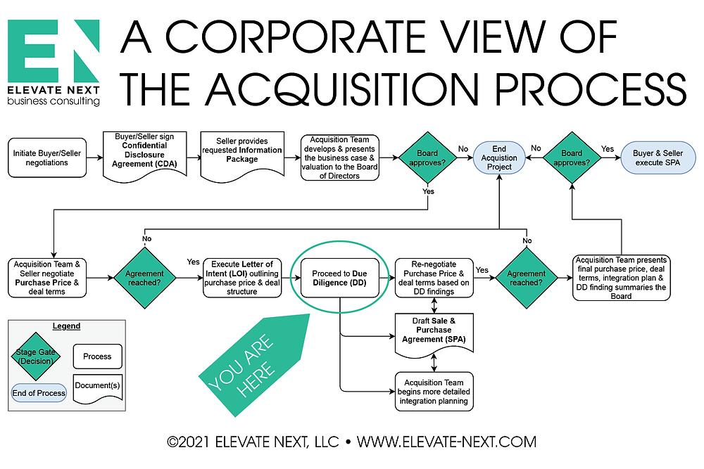 Elevate Next's Business Process Flow Diagram of the Acquisition Process