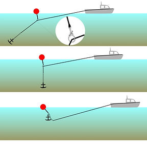 Anchor retrieval method