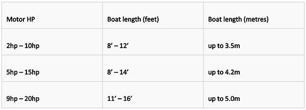 Outboard engine size chart