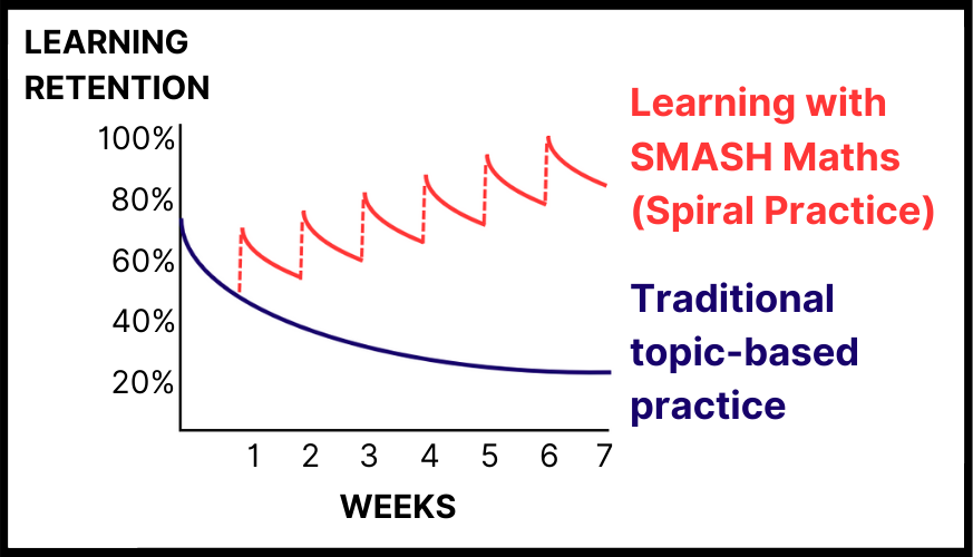 a graph showing that the SMASH Maths Spiral Practice approach allows for learners to retain their knowledge compared to traditional topic-based practice