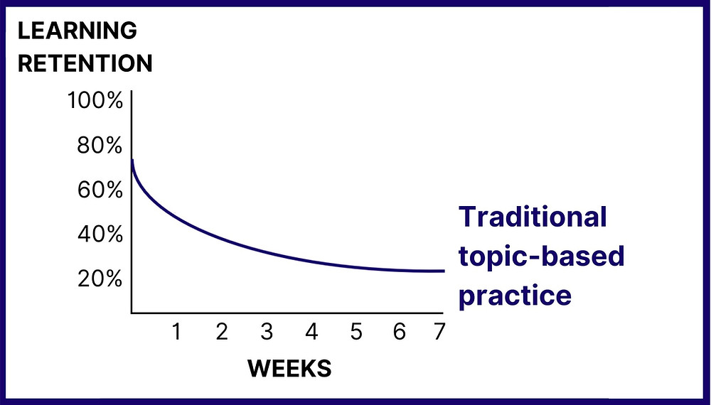 Learning retention declines with typical topic-based practice