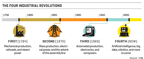 4th-industrial-revolution-graphic.png