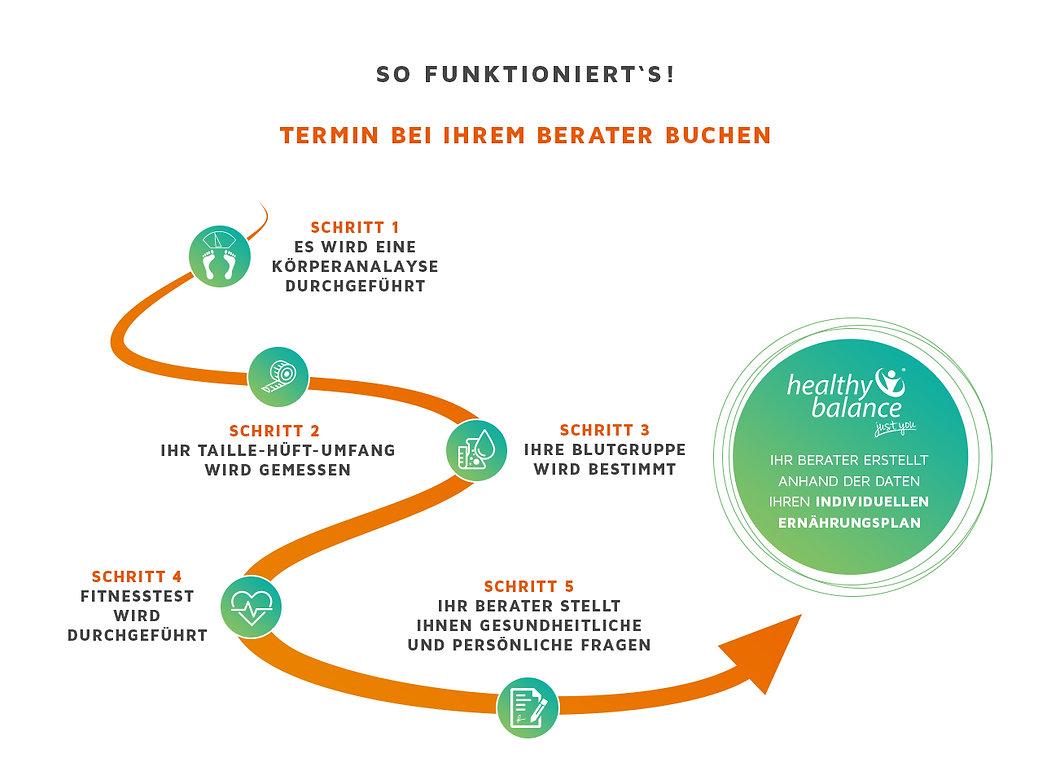 Körperanalyse Sinsheim, healthy balance sinsheim, ernährungsberatung sinsheim