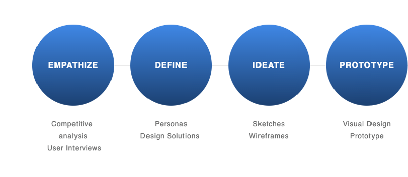 my-ux-design-process (1).png
