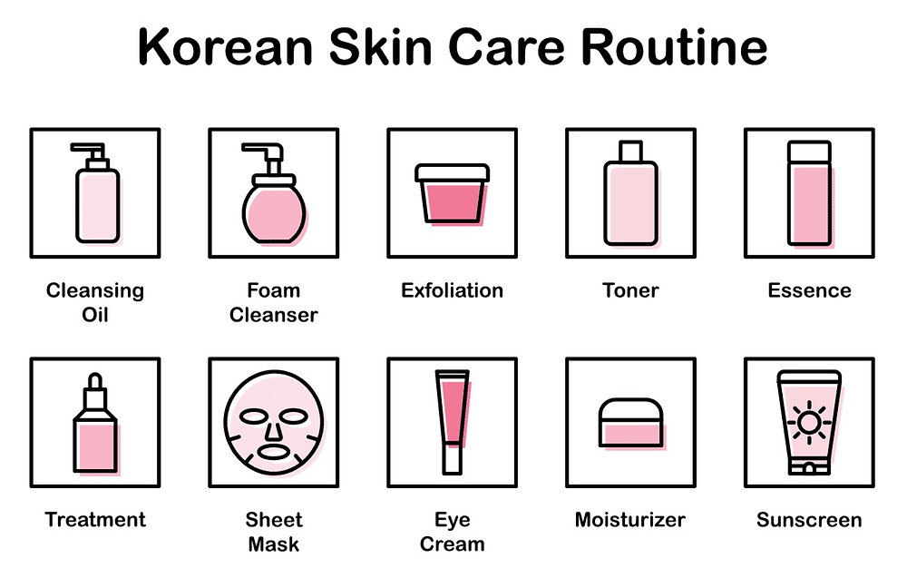 Example of a Korean 10-step Beauty Routine