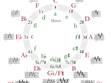 The Circle of Fifths and the Circle of Life