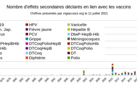Covid-19 - Les vaccins vus à travers la pharmacovigilance de l'OMS    12 juil. 2021 Par Enzo Lolo