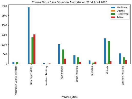 COVID-19 in Australia