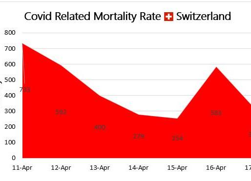 COVID-19 in Switzerland