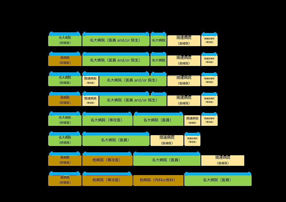 老年内科キャンパス例(透過).png