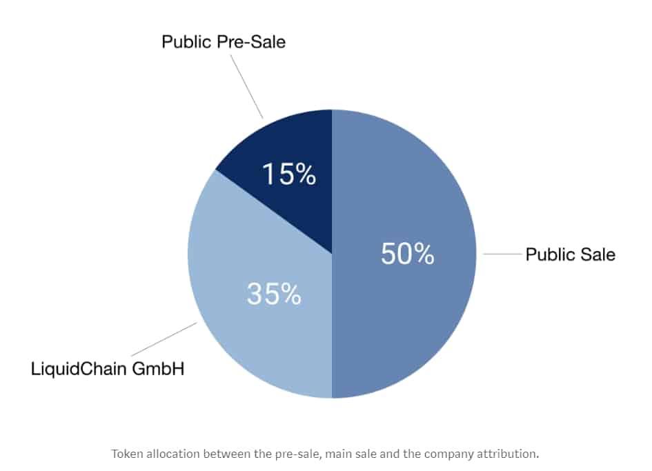 liquidity network token distribution