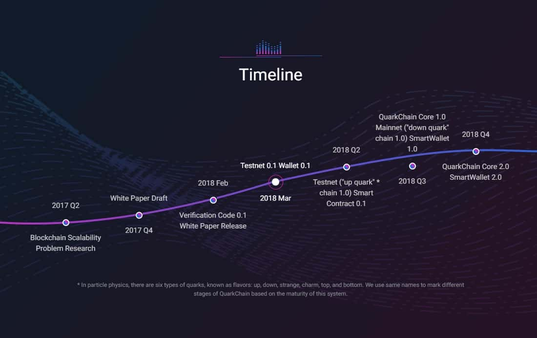 quarkchain ico roadmap timeline