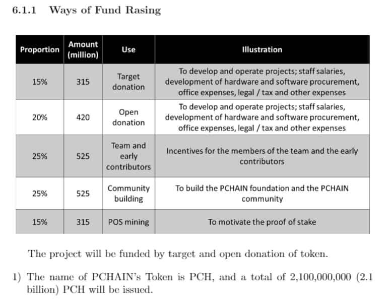 pchain project fund raising table