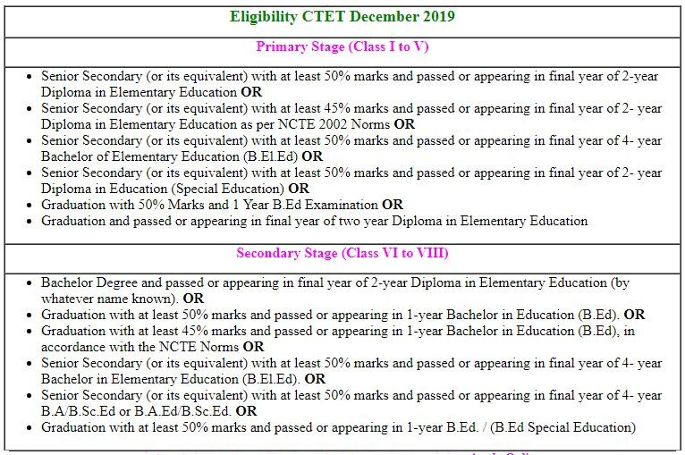 CTET December Application Form