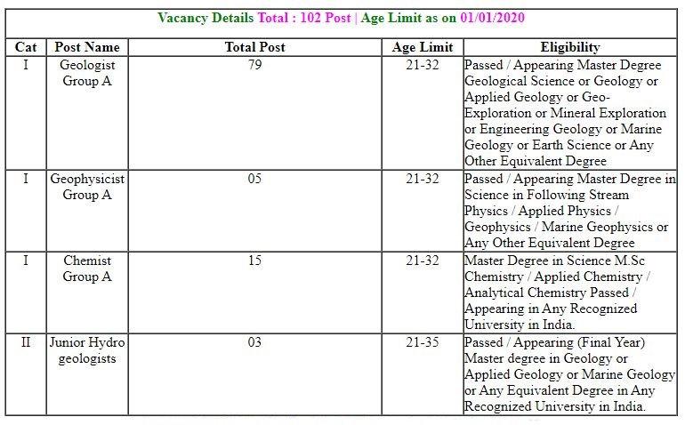 UPSC Geologist Vacancy