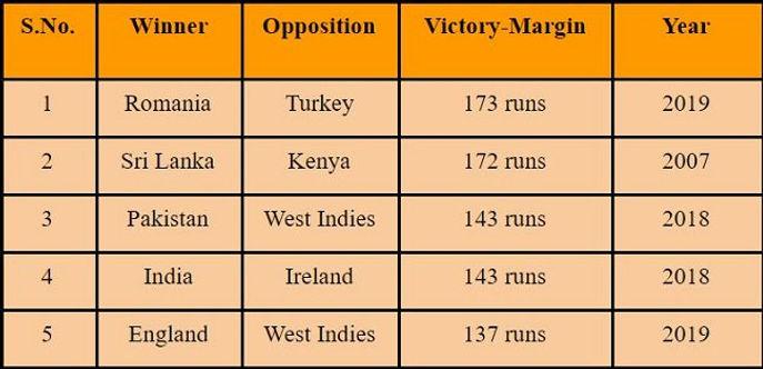 रोमानिया ने ट्वेंटी 20 अंतर्राष्ट्रीय में सबसे बड़ी जीत का रिकॉर्ड बनाया