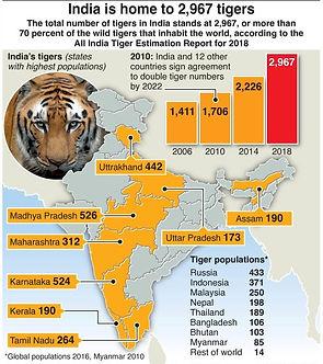 पीएम मोदी ने जारी की भारतीय बाघ जनगणना रिपोर्ट 2018