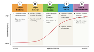 business-growth-definitions-stages