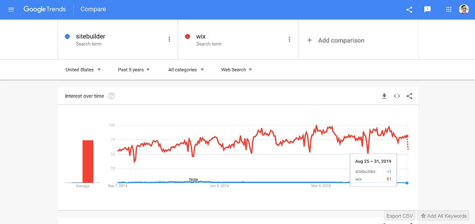 sitebuilder-vs-wix-google-trends