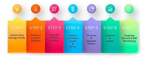 Procurement-Process-Acclaim-3.png
