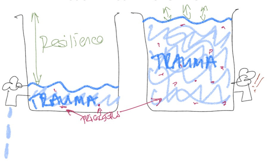 rough drawing depicting the trauma bucket with a working tap and one with  broker tap full of trauma