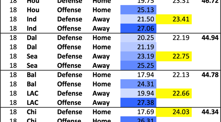 The Bears/Eagles game has the most significant home/away effect this weekend in the NFL