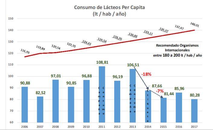consumo_de_lácteos_per_cápita.JPG