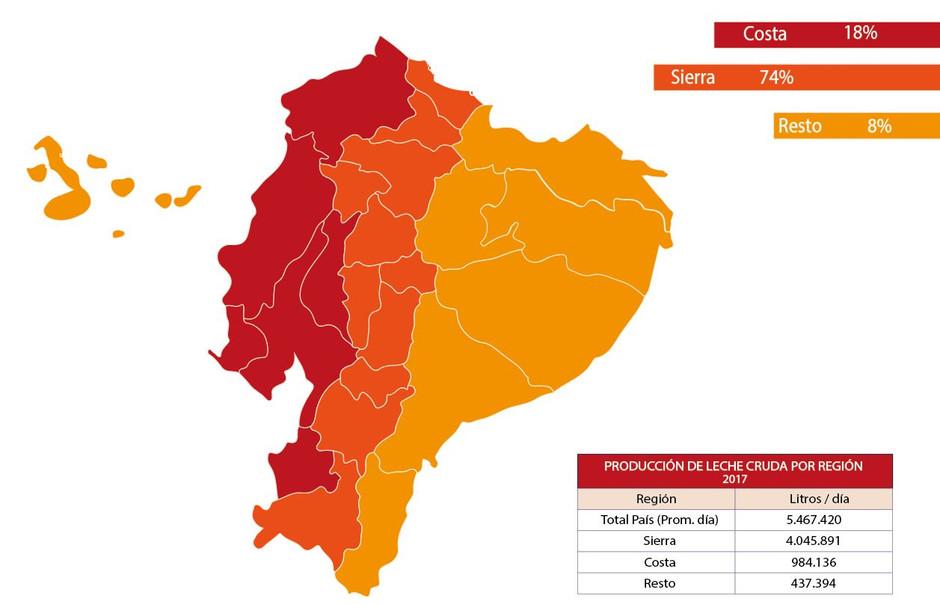 Producción_de_leche_cruda_por_Región_201