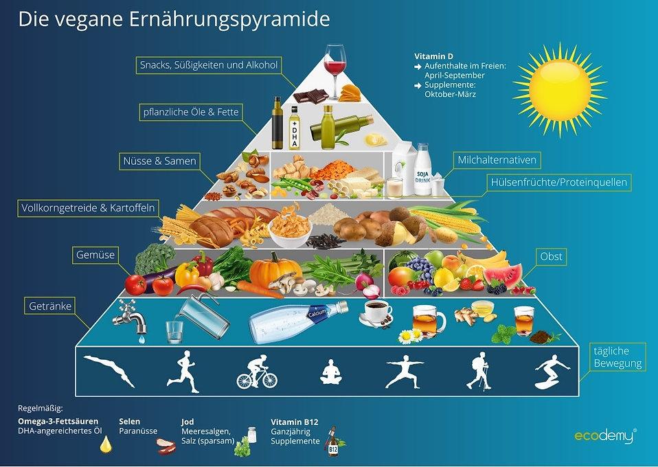 vegane Ernährungspyramide.jpg