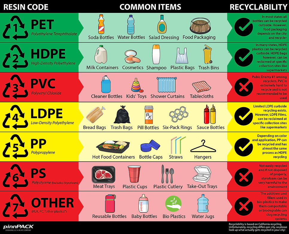 Types of Plastic - Final - 11-12-19.png