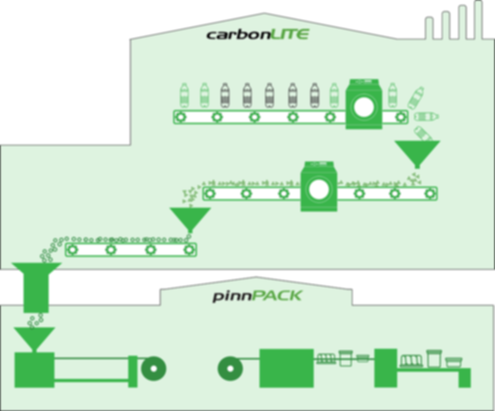 The Recycling Story Diagram