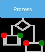 Interne Kontrollsysteme - Prozess