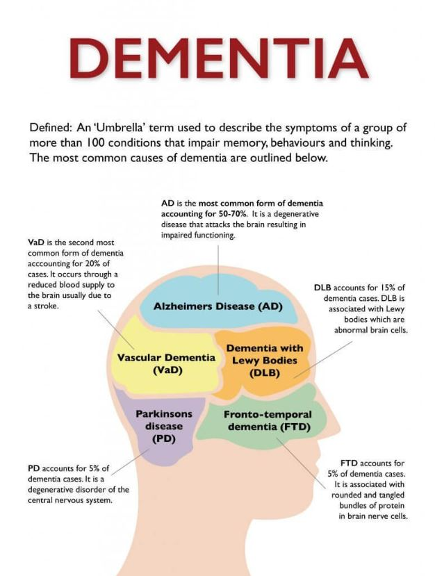 Alzheimer's Disease: Risk factors, treatments and more